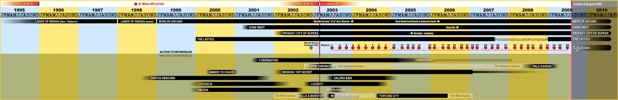 Timeline of Mystery & Magic 1995-2013